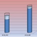 grafico delle superfici piezometriche